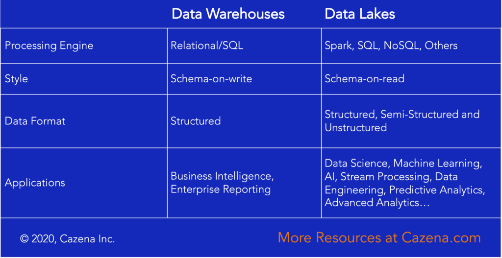 Data Warehouses vs Data Lakes: Differences